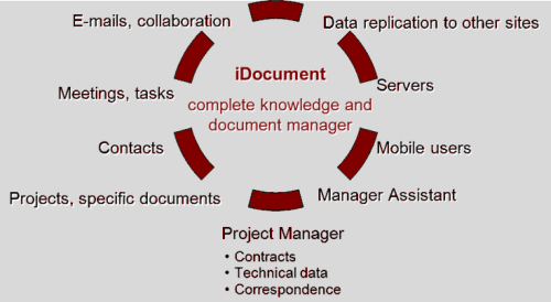 Knowledge and Document Manager in Constructions