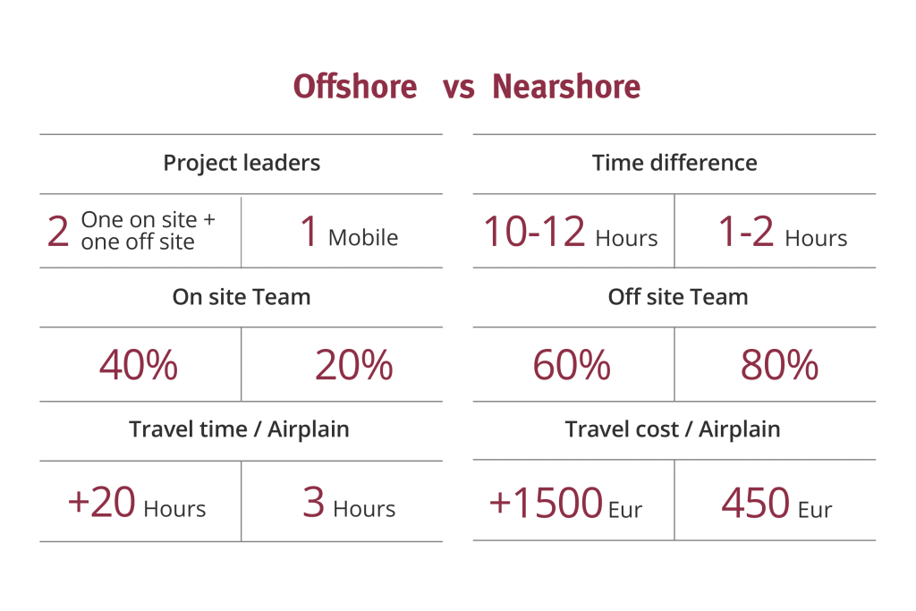 nearshore-offshore_orizontal
