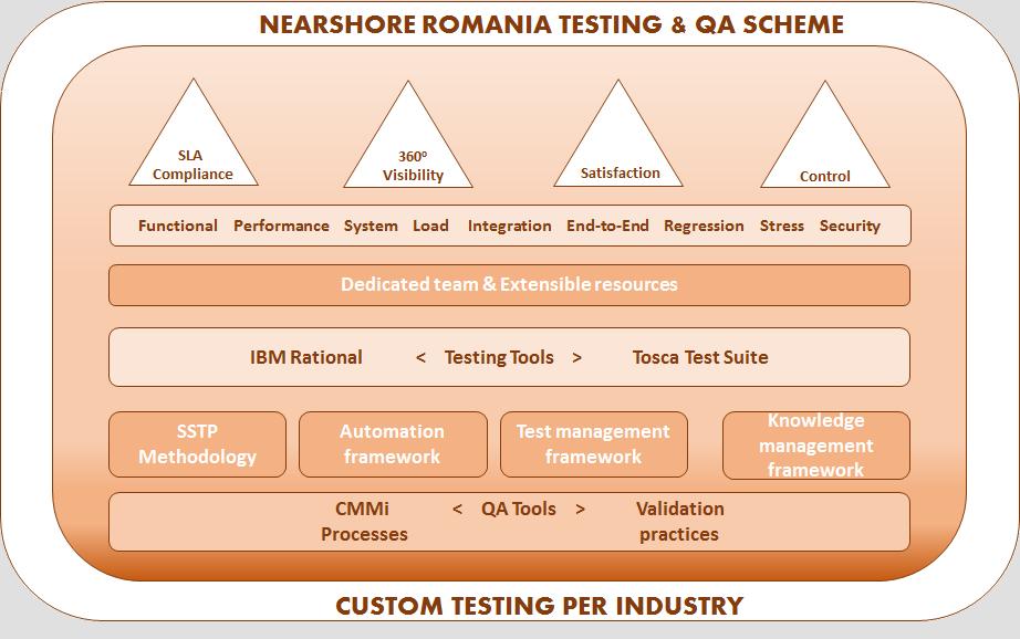Testing QA Services Nearshore Romania