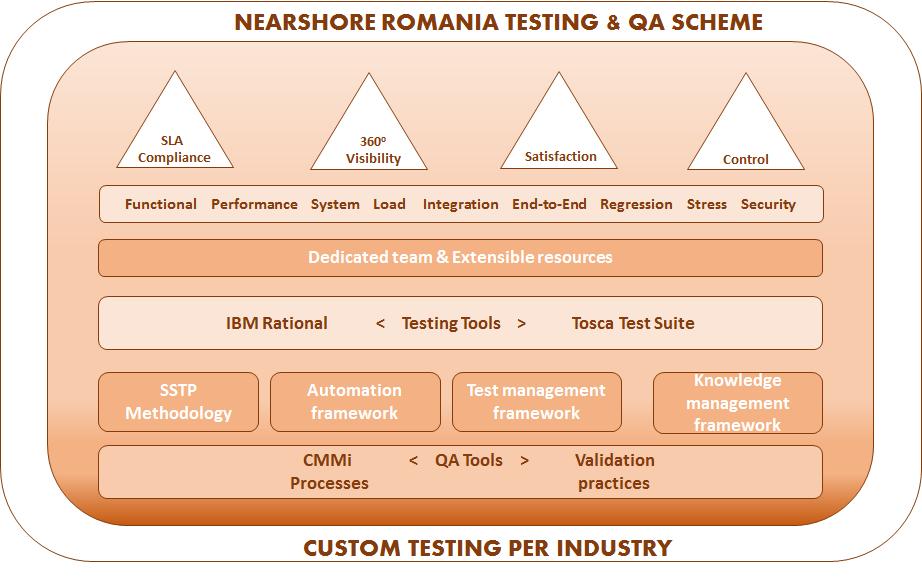 Testing QA Services Romania